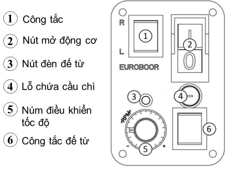 Bảng điều khiển thông minh của ECO.55